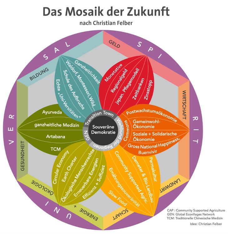 Mosaik der Zukunft nach Christian Felber